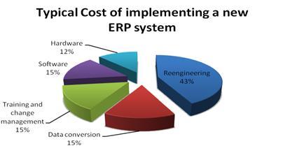 ว่าด้วยเรื่องต้นทุนที่แท้จริงกับการเป็นเจ้าของ ERP หรือ TOTAL COST OF OWNERSHIP (TCO)